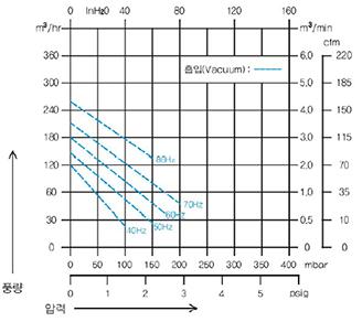 풍량형그래프.png